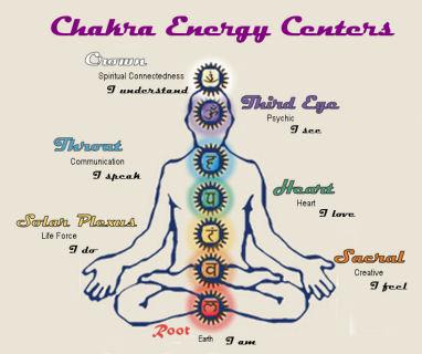 Chakra energy centers
